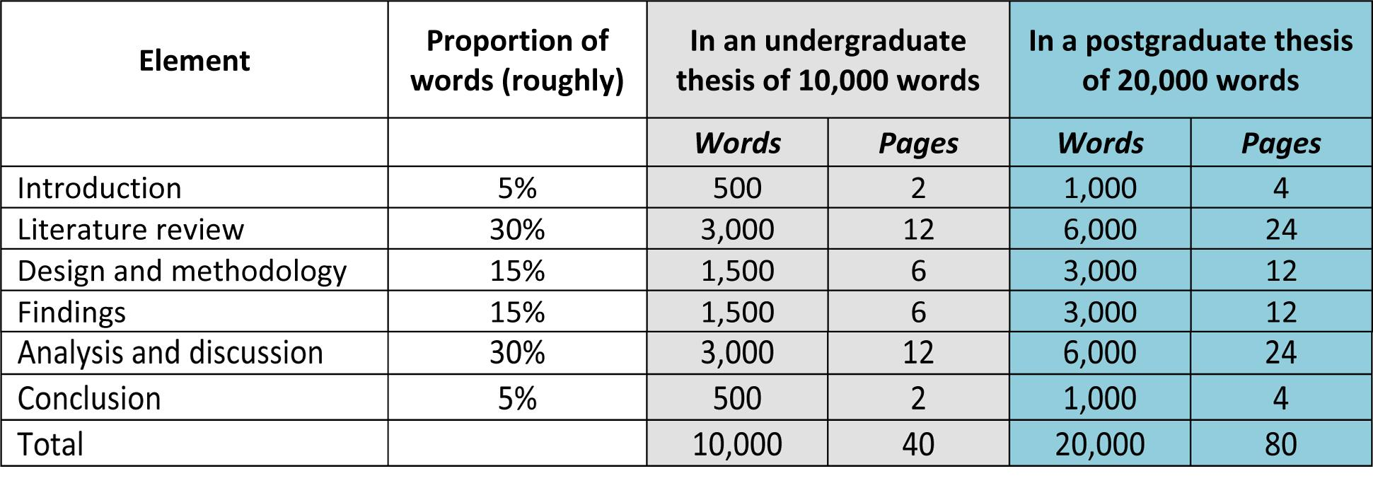 dissertation word count breakdown